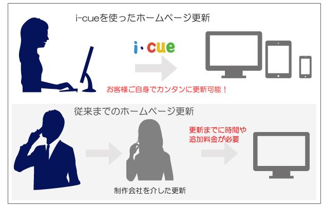 制作会社を通した更新では、時間や追加料金が必要でしたが、i-cueは、お客様ご自身で簡単に更新可能!